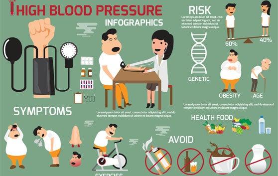 ความเสี่ยงในการเกิดโรคความดันโลหิตสูง
